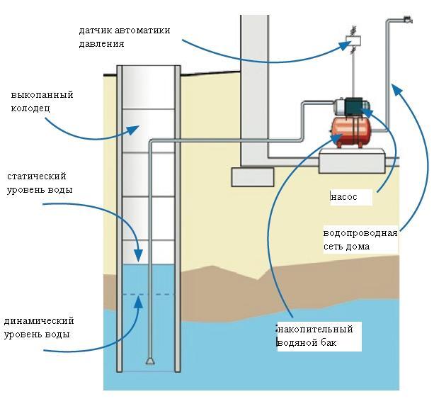 схема оборудования колодца для скважины