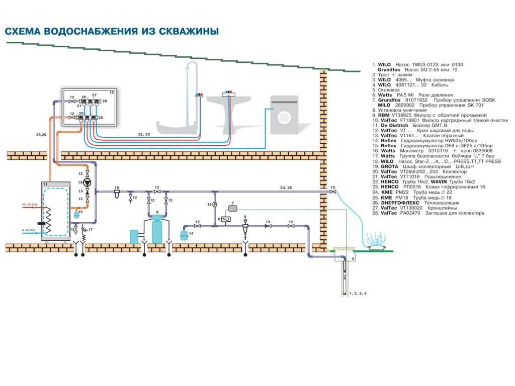 Как провести воду из скважины в дом схема своими руками