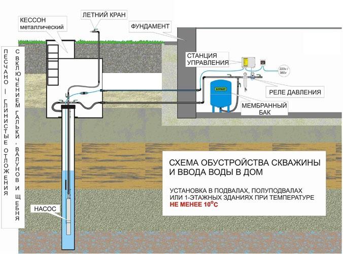 Как подвести воду от скважины в свой дом своими руками