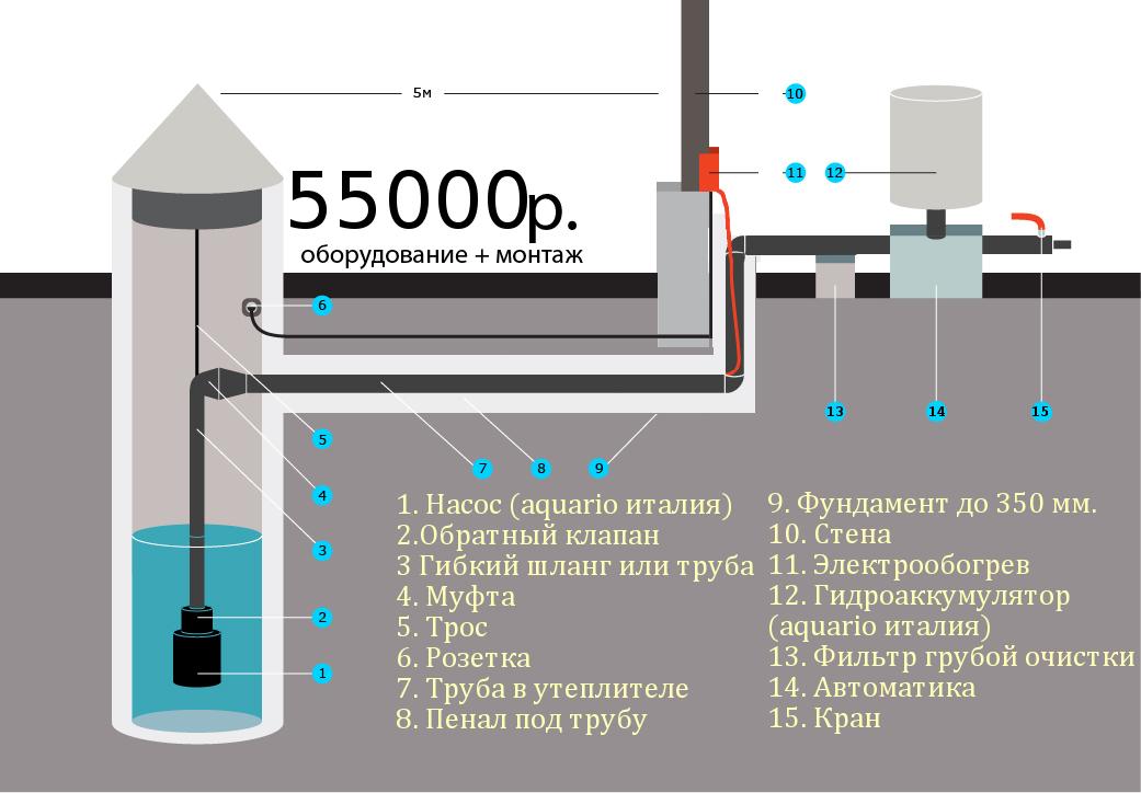 Дачное водоснабжение из колодца своими руками 31