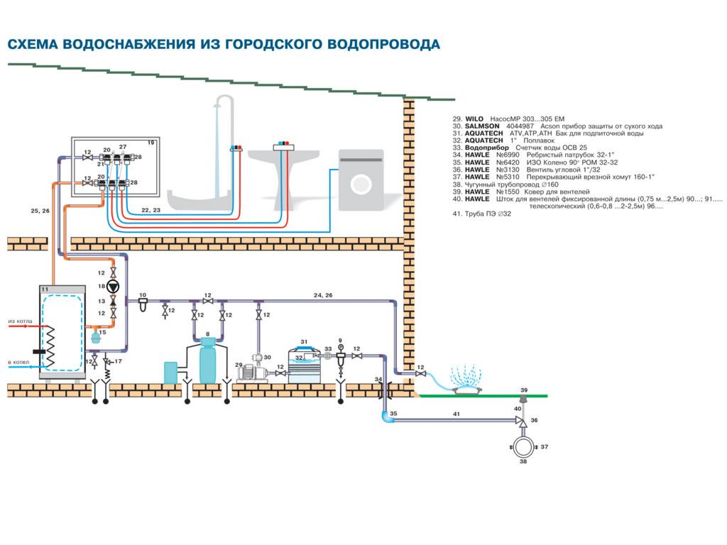 Схемы водоснабжений домов